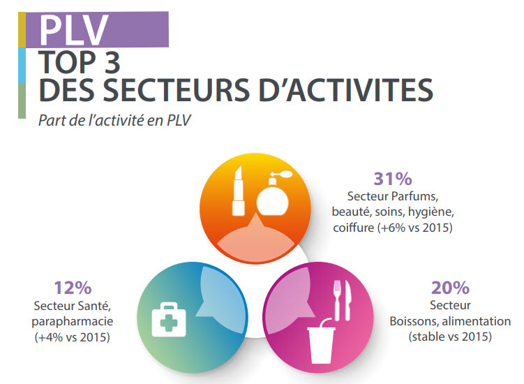 Le top 3 des secteurs de la PLV