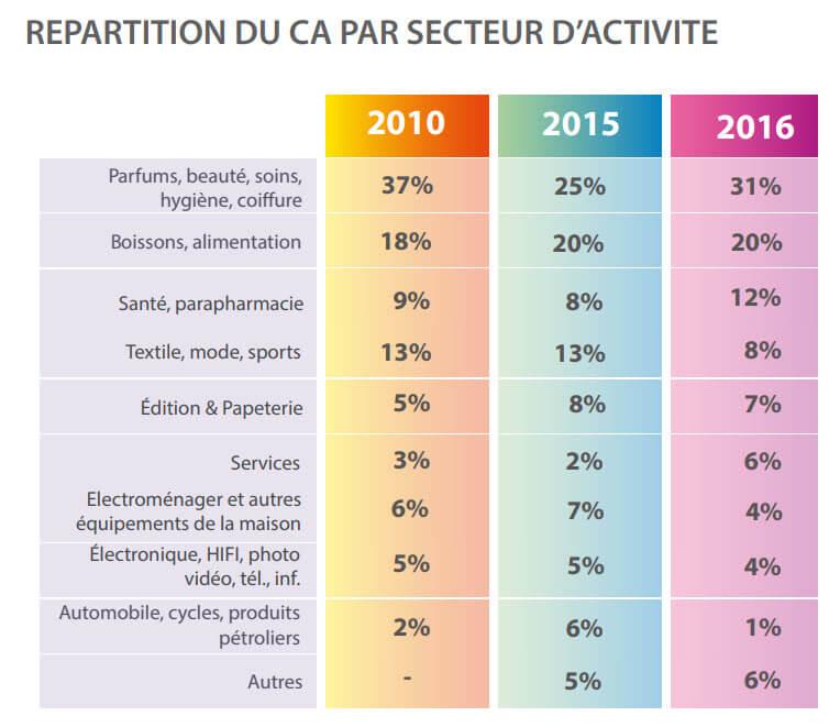 plv Répartition du CA par secteur d'activité